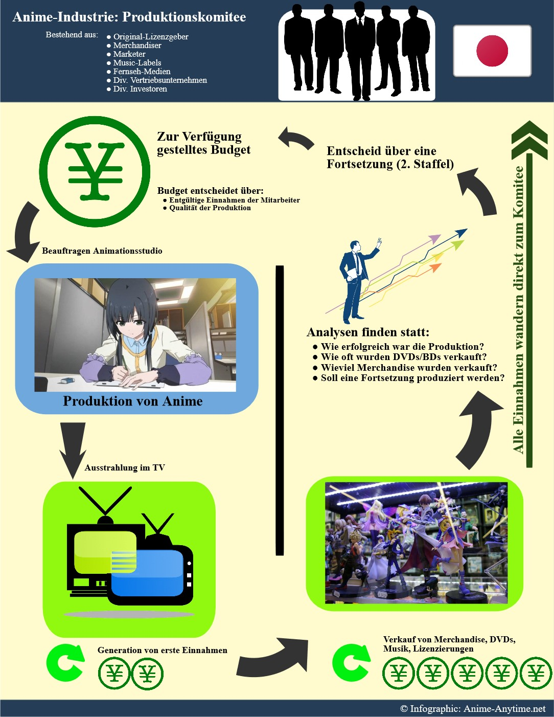 Anime Produktion Infografik