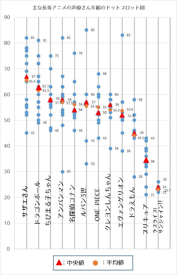Altersverteilung Synchronsprecher Anime Durchschnittsalter