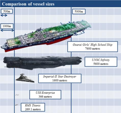 Girls Panzer Schiff Größenvergleich